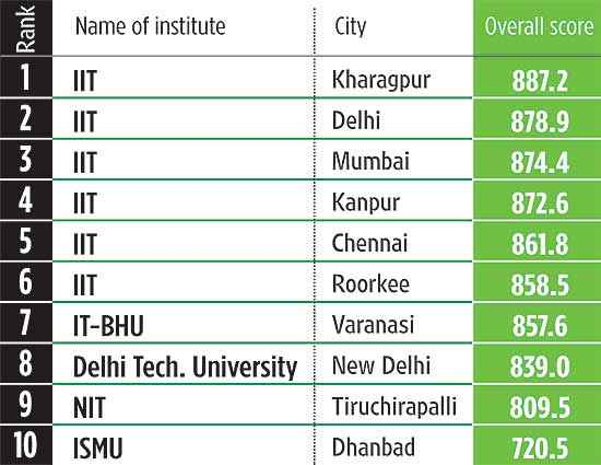 Top Engineering Colleges Jun 27 2011
