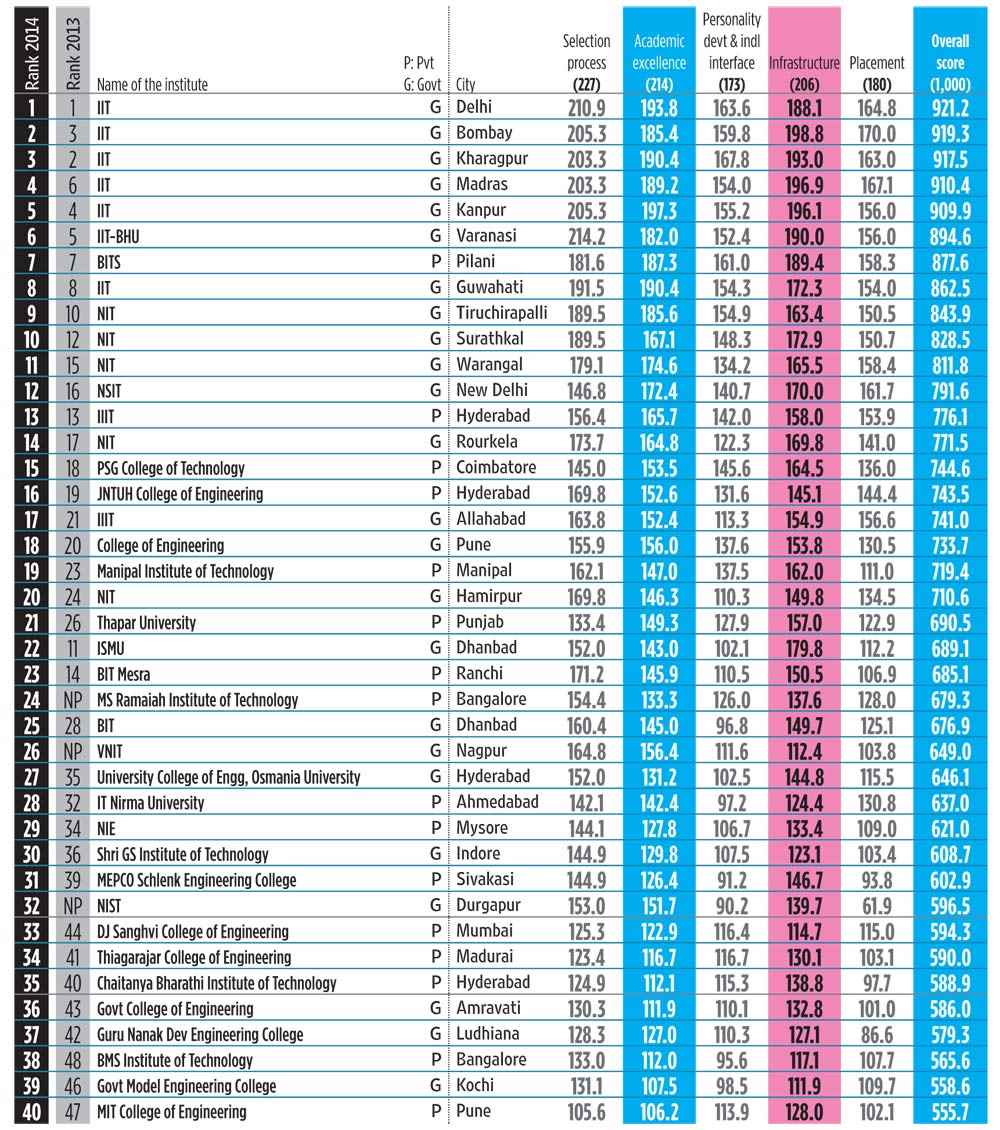 top engineering colleges only colleges that submitted complete objective data on time were ranked institutes like dtu which did not submit their data on time were not considered