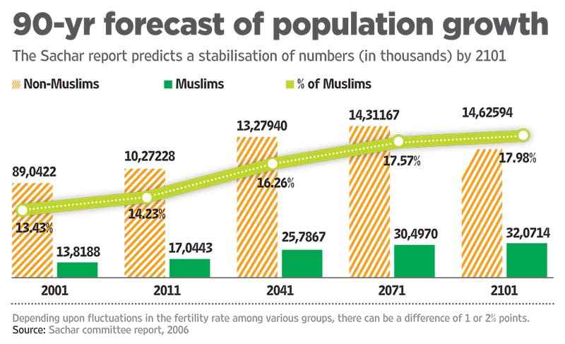 hindu muslim population in murshidabad district Majority in all districts except murshidabad and maldah districts  languages  bengali, hindi, nepali hinduism is the largest religious tradition in the indian  state of west bengal with 7054 % of the population identifying themselves as  hindus (as  in west bengal a clear edge over other communities, especially  muslims.